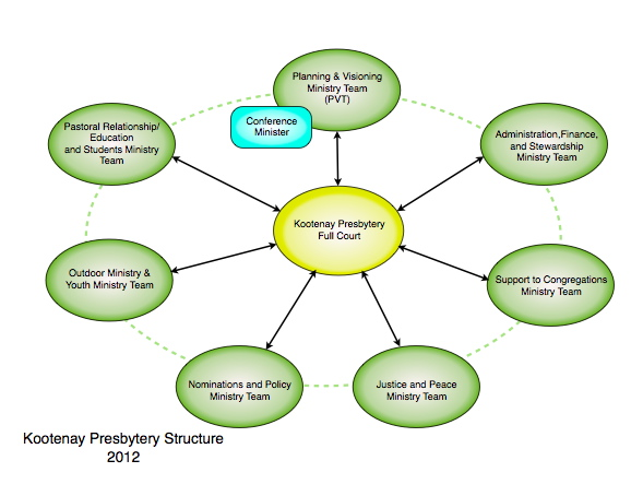 2012KPStructure